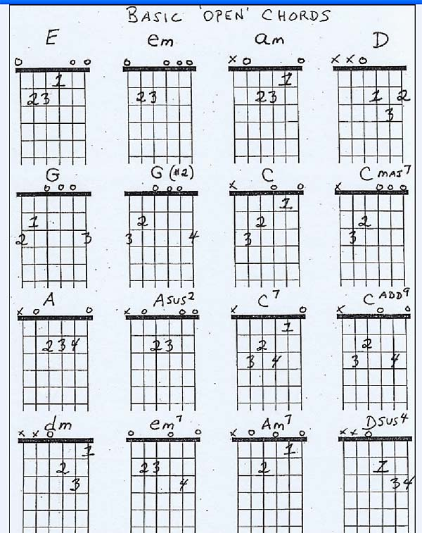 Basic Guitar Chords Related Keywords u0026 Suggestions - Basic Guitar Chords Long Tail Keywords
